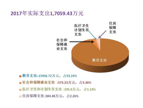 (二)2017年度财政拨款收入支出总体情况说明